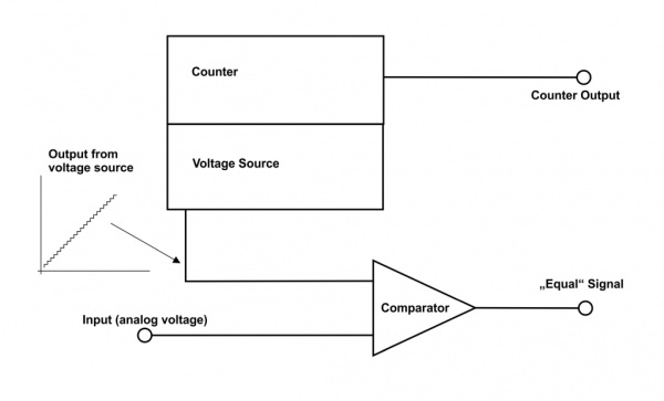 Basics: Analog to Digital Converters - Let's Control It